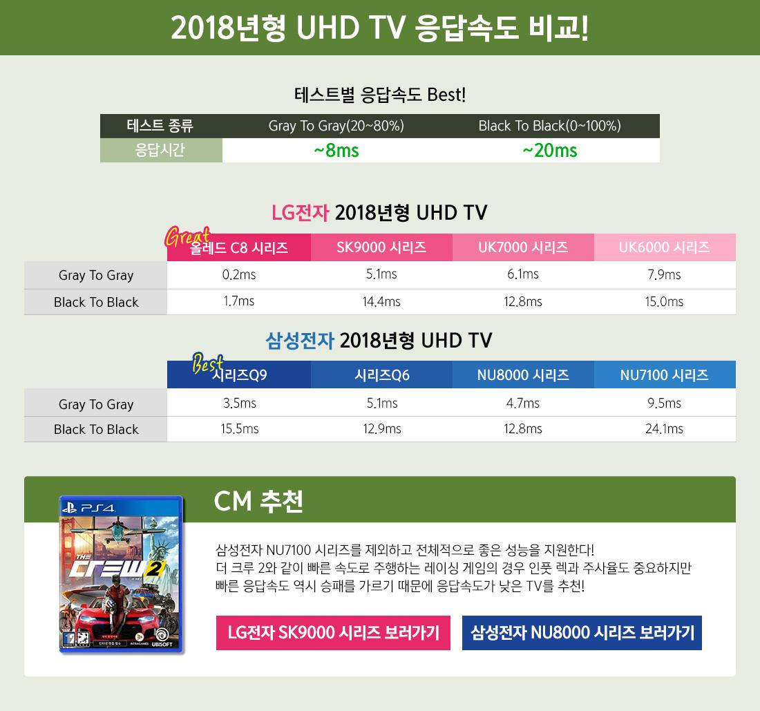 2018년형 UHD TV 응답속도 비교!