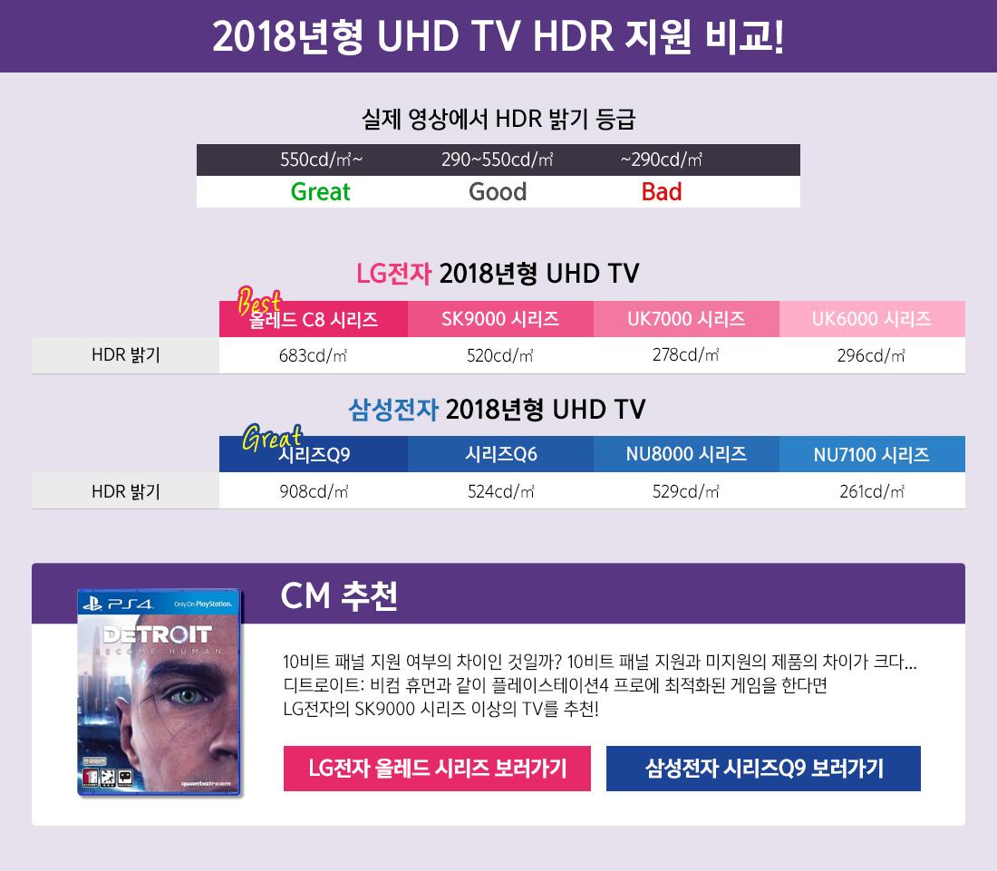 2018년형 UHD TV HDR 지원비교!