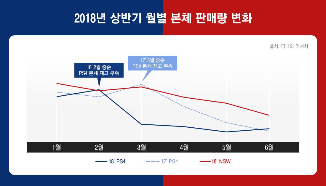 2018 상반기 월별 본체 판매량 변화