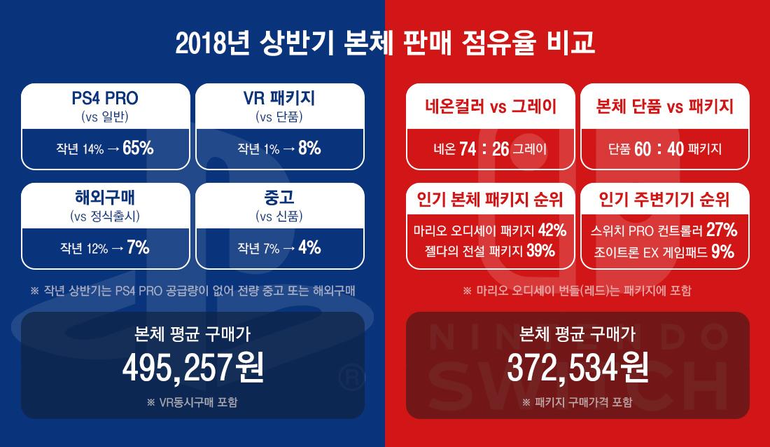 2018 상반기 몬체 판매 점유율 비교