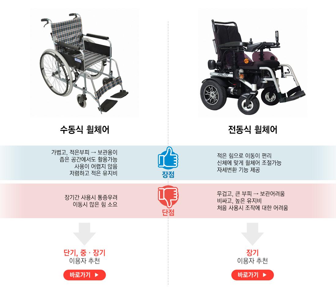 수동식vs전동식 휠체어