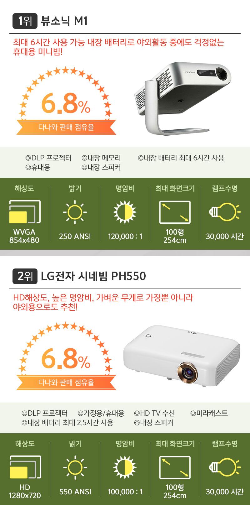 1위 뷰소닉 M1. 2위 LG전자 시네빔 PH550