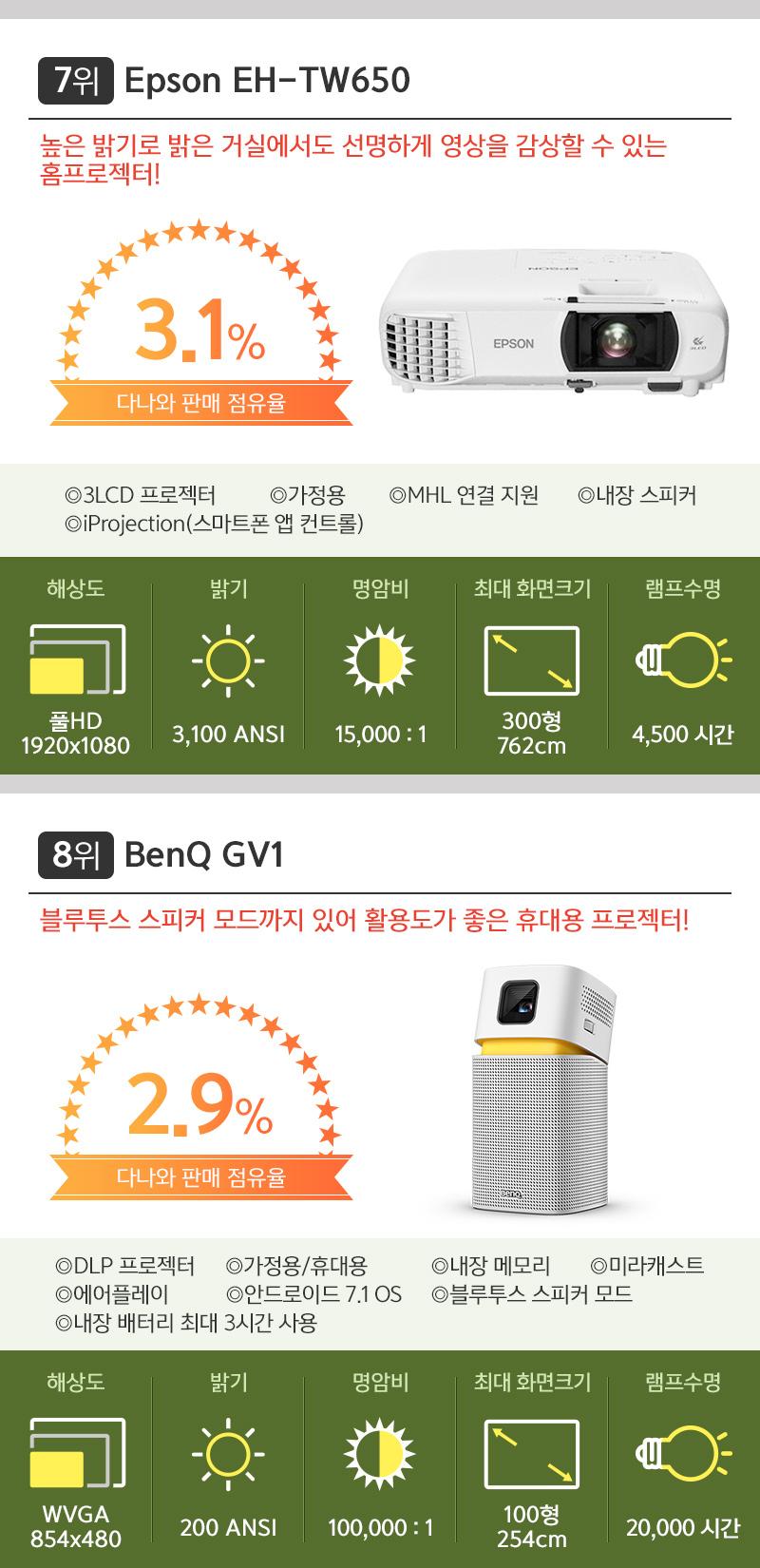 7위 앱손 EH-TW650. 8위 벤큐 GV1