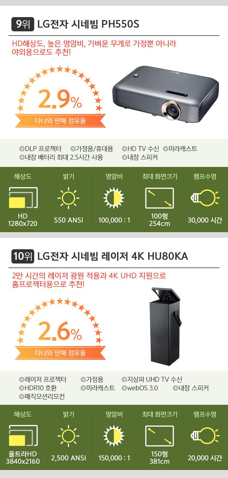 9위 LG전자 시네빔 PH550S. 10위 LG전자 시네빔 레이저 4K HU80KA