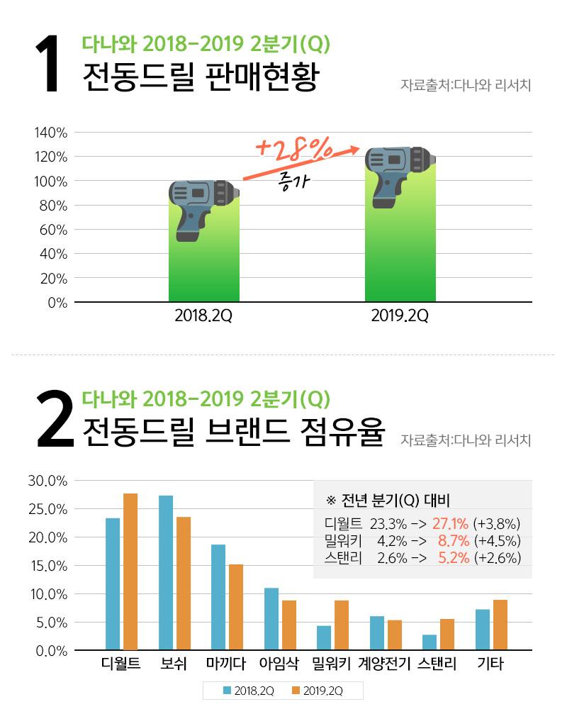 1. 다나와 2018-2019 2분기(Q) 전동드릴 판매현황,점유율