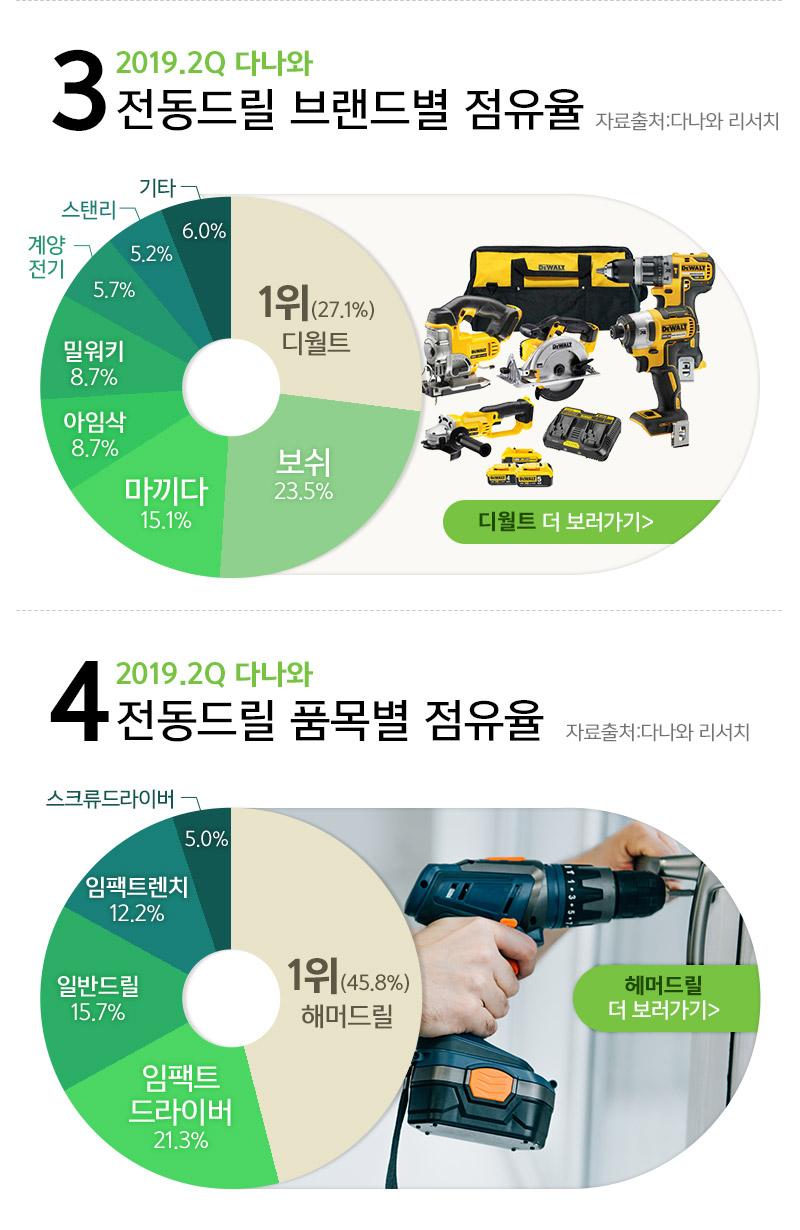 3. 2019.2Q 다나와    전동드릴 브랜드별,품목별 점유율