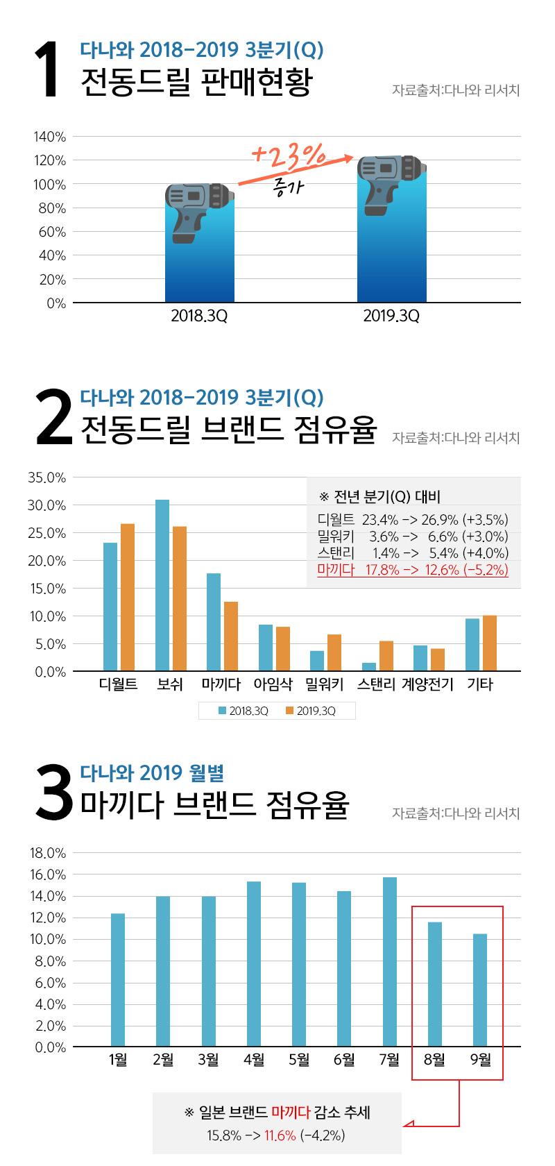 다나와 2018-2019 3분기(Q)    전동드릴 판매현황