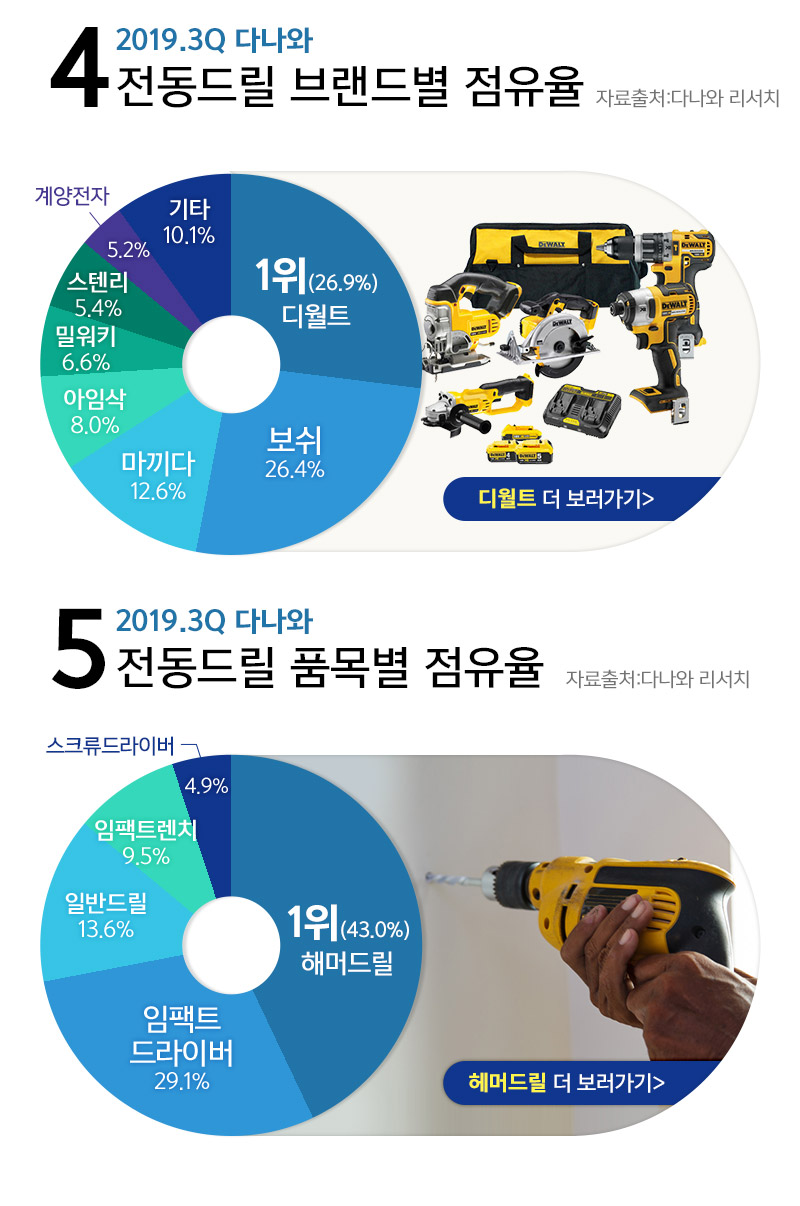 2019.3Q 다나와    전동드릴 브랜드별 점유율