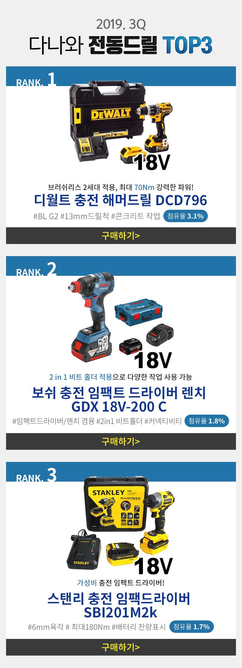 2019. 3Q 다나와 전동드릴 TOP3
