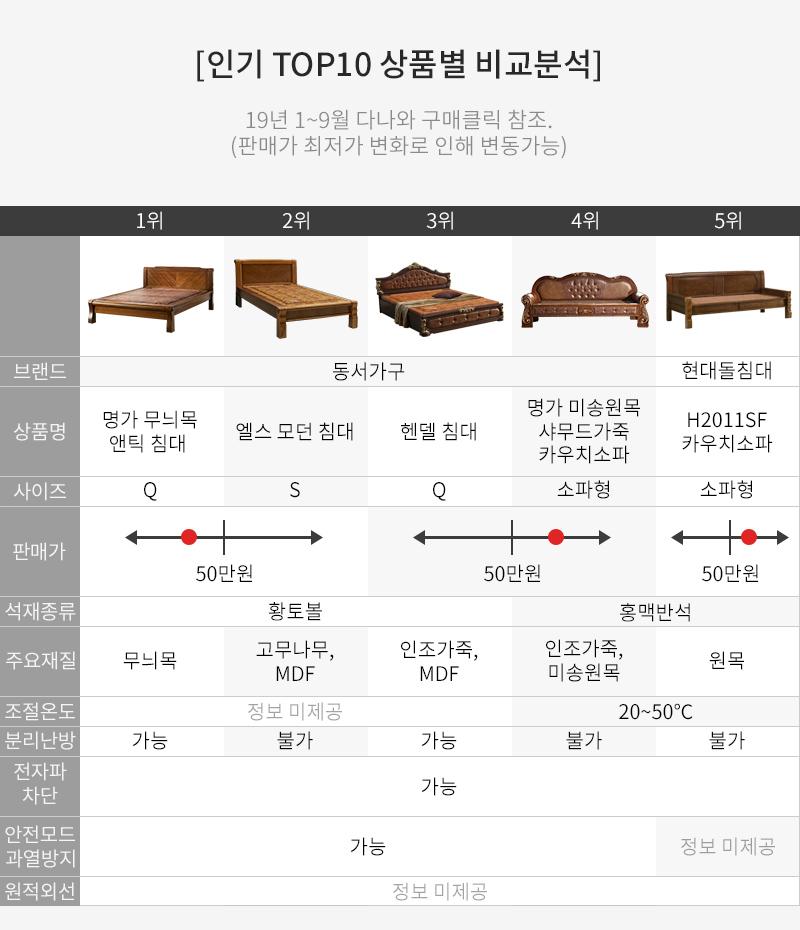 인기 TOP10 상품별 비교분석