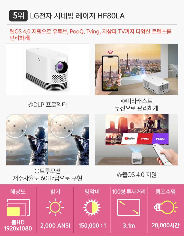 5위 LG전자 시네빔 레이저 HF80LA