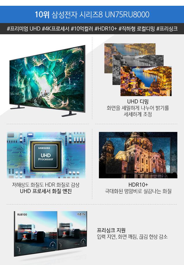 10위 삼성전자 시리즈8 UN75RU8000
