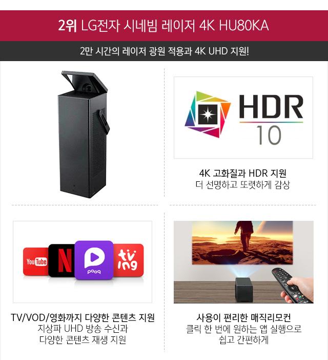 2위 LG전자 시네빔 레이저 4K HU80KA