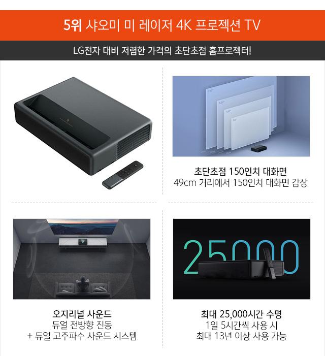 5위 샤오미 미 레이저 4K 프로젝션 TV