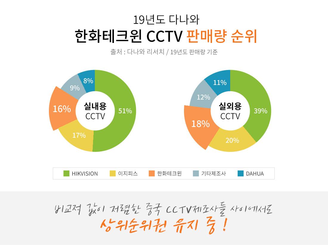 19년도 다나와 한화테크윈 CCTV 판매량 순위