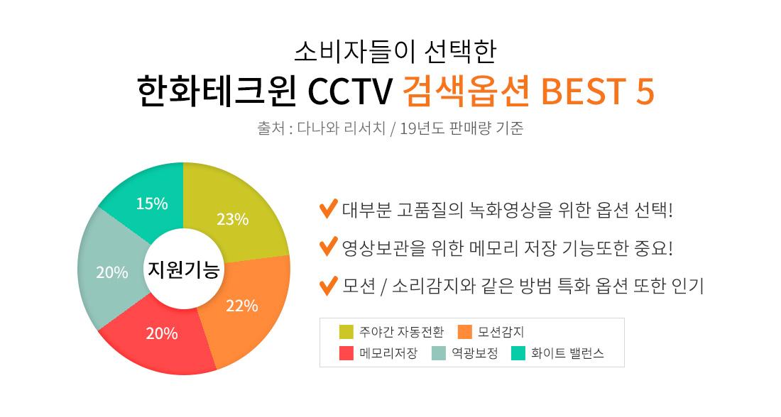 소비자들이 선택한 한화테크윈 CCTV 검색옵션 베스트 5