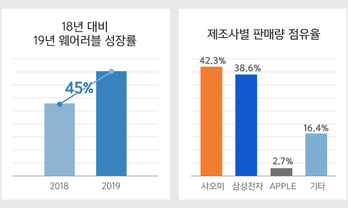18년 대비 19년 웨어러블 성장률 / w제조사별 판매량 점유율