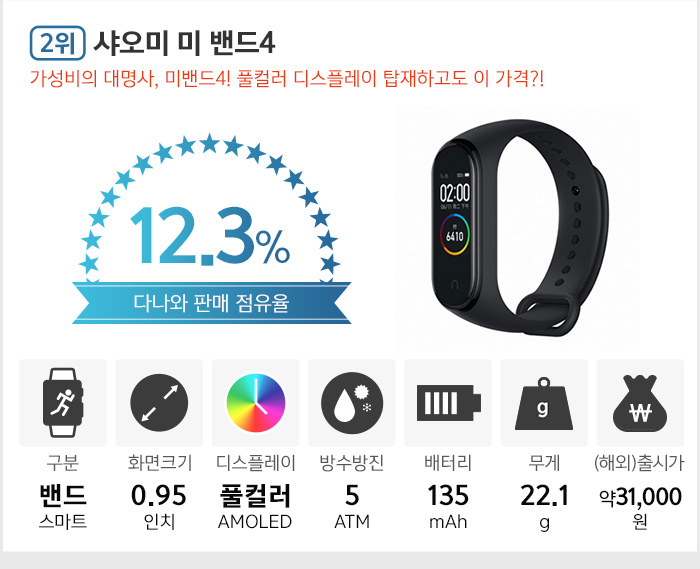 2위 샤오미 미 밴드4. 가성비의 대명사, 미밴드4! 풀컬러 디스플레이 탑재하고도 이 가격?!