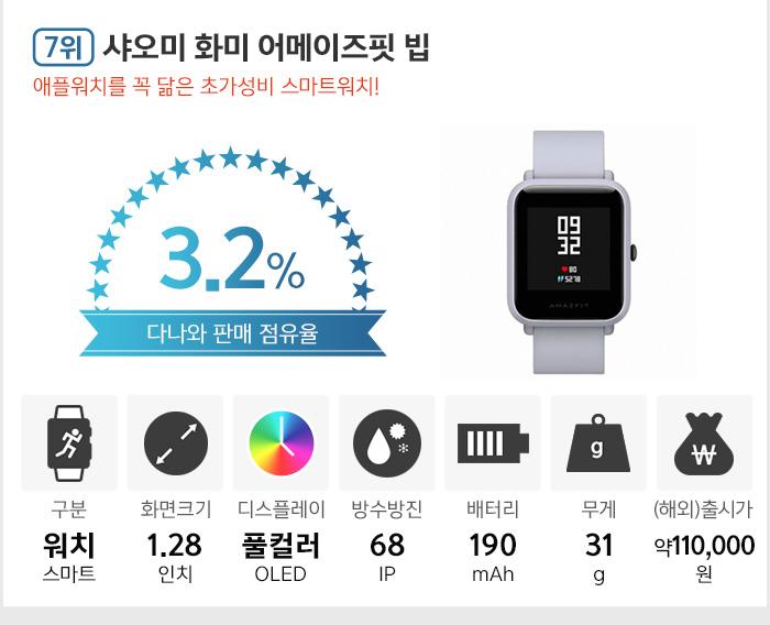 7위 샤오미 화미 어메이즈핏 빕. 애플워치를 꼭 닮은 초가성비 스마트워치!